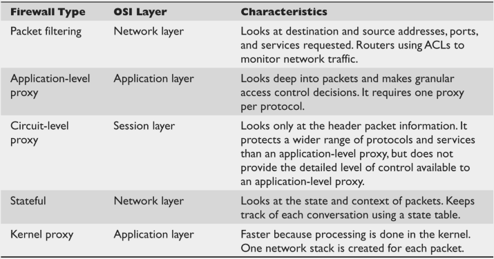 comparison between different firewall and their Firewall - a traditional firewall is the rules-based engine that analyzes packet headeron protocol type, source address, destination address, source port, and/or destination port if the packets.