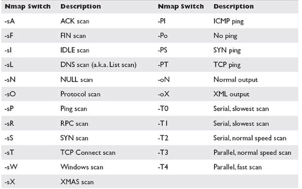 nmap coursework Hi i need examples for nmap tcp maimon scan and the nmap tcp ack scan and any books talk about it many thanks.