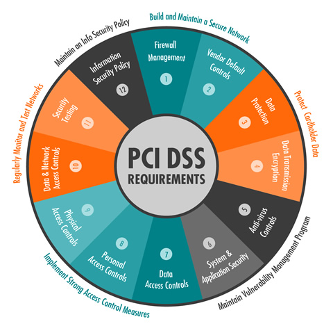 Your place pci dss approved penetration testing vendors all