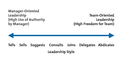 tannnebaum schmidt s continuum of leadership R tannenbaum and w, h schmit has displayed the wide range of leadership style on a continuum that moves from authoritarian to free-rein it specifies five styles between the two extremes, ie, boss-and subordinates-centered leadership.